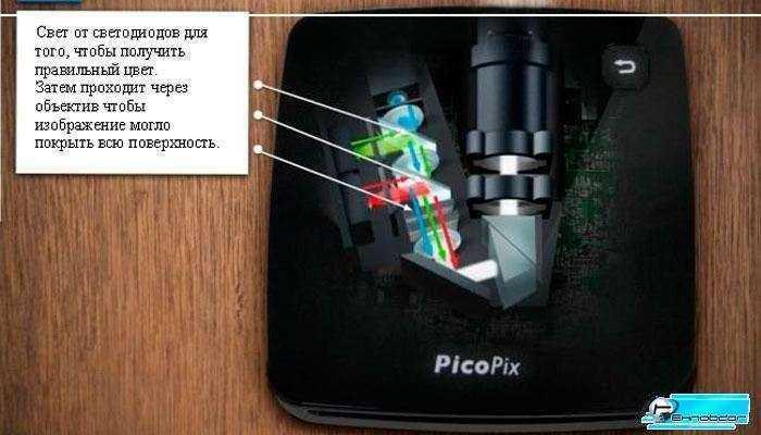 Проектор Philips Screeneo - Обзор