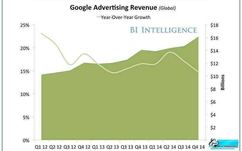 График падения доходов Google