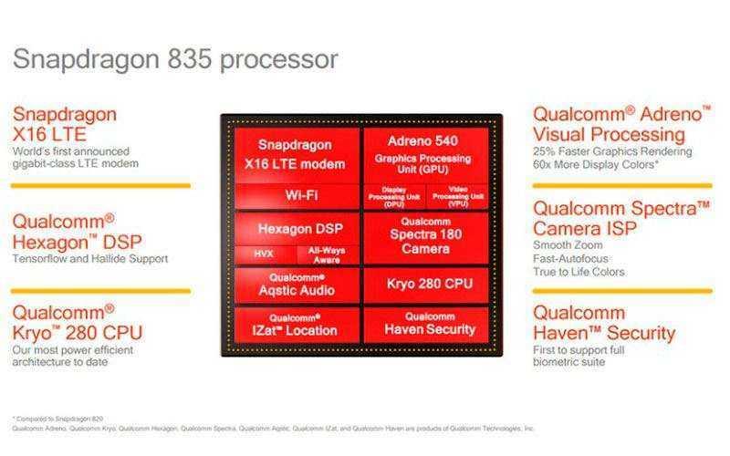 Новый чипсет Snapdragon 835