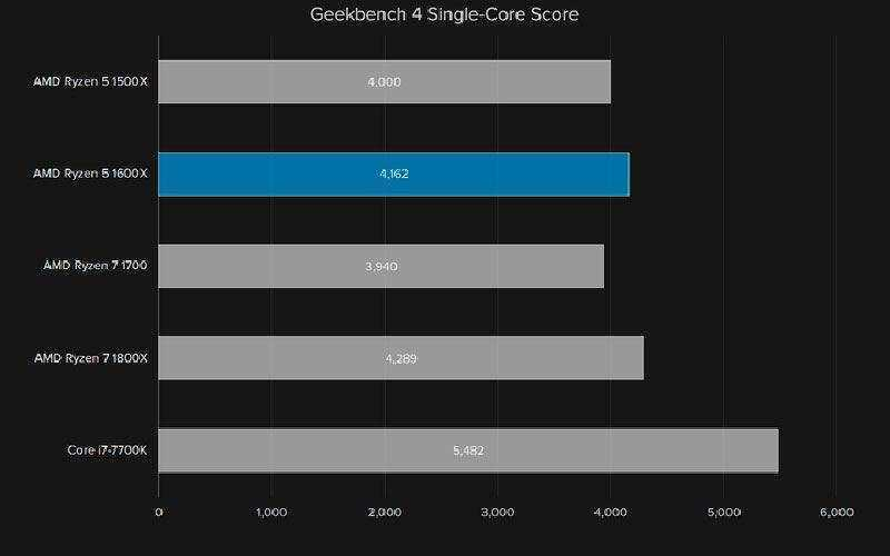 Тест AMD Ryzen 5 1600X