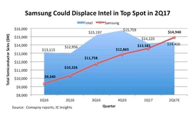 Samsung новый лидер производства процессоров