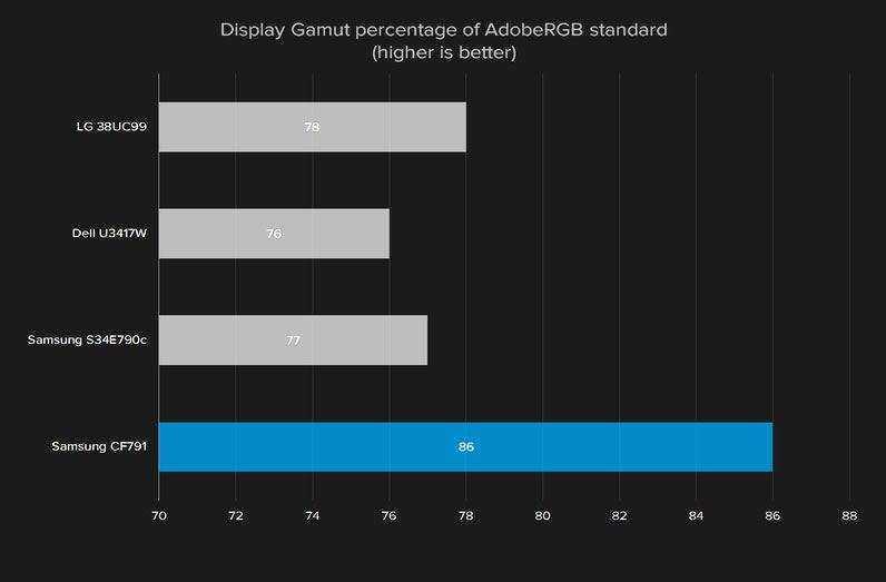 Сравнение Samsung CF791