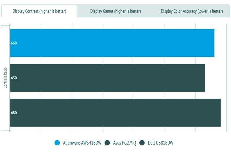 Тест Alienware AW3418DW