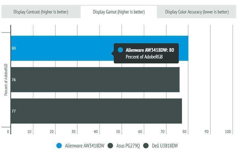 Alienware AW3418DW тестирование