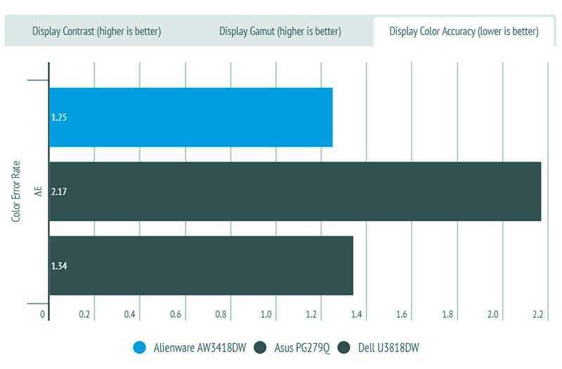 Alienware AW3418DW сравнение