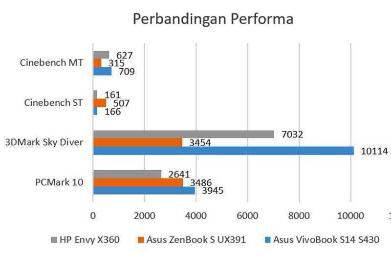 Asus VivoBook S14 тест
