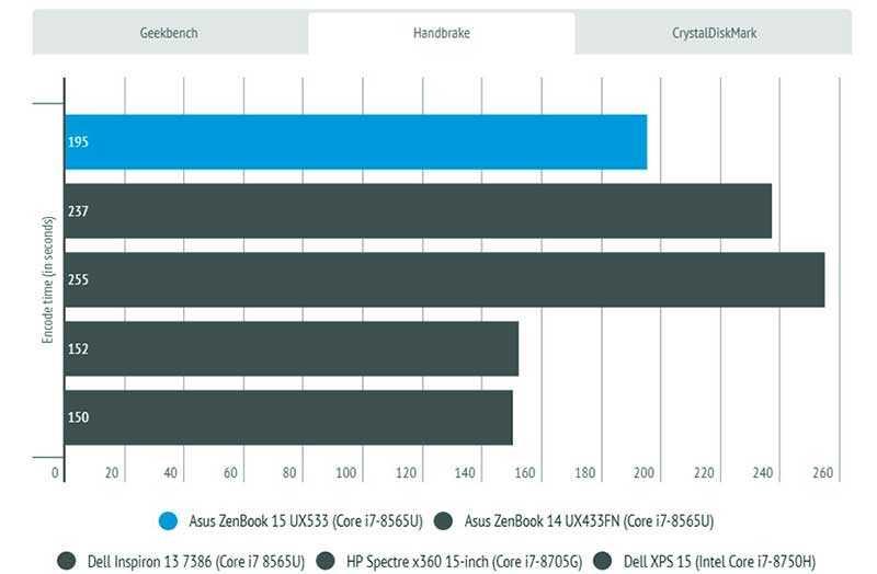 Тест Asus ZenBook 15 UX533
