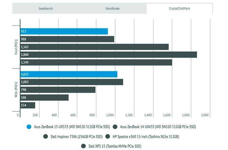 Asus ZenBook 15 UX533 мощность