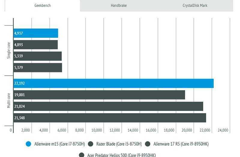 Alienware m15 производительность