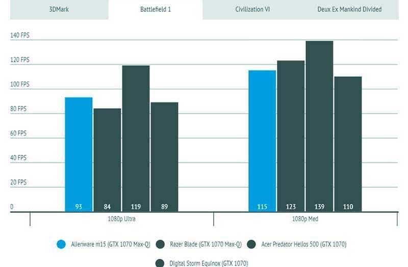 Alienware m15 игровая производительность