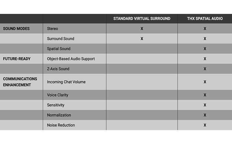 Razer Nari Ultimate и THX Spatial Audio
