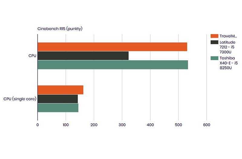 Acer TravelMate X3410 производительность