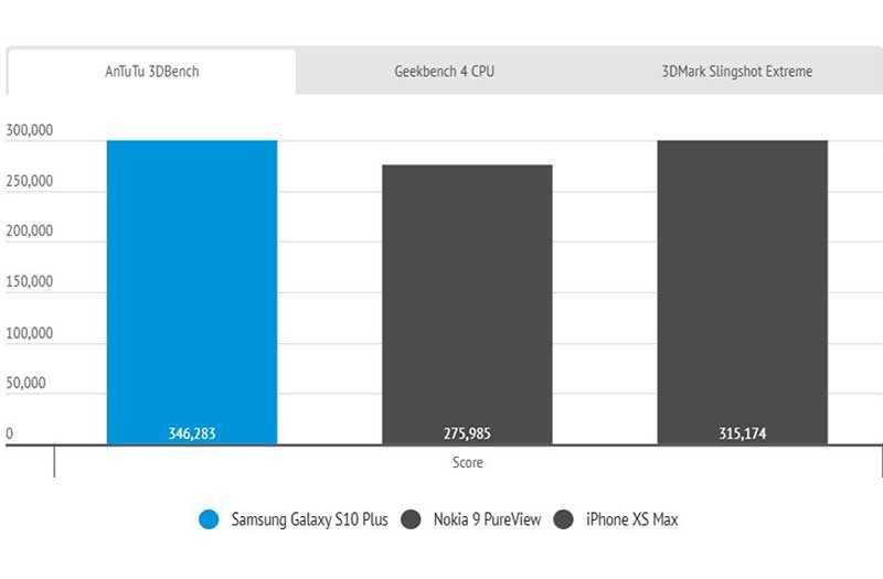 Samsung Galaxy S10 Plus производительность