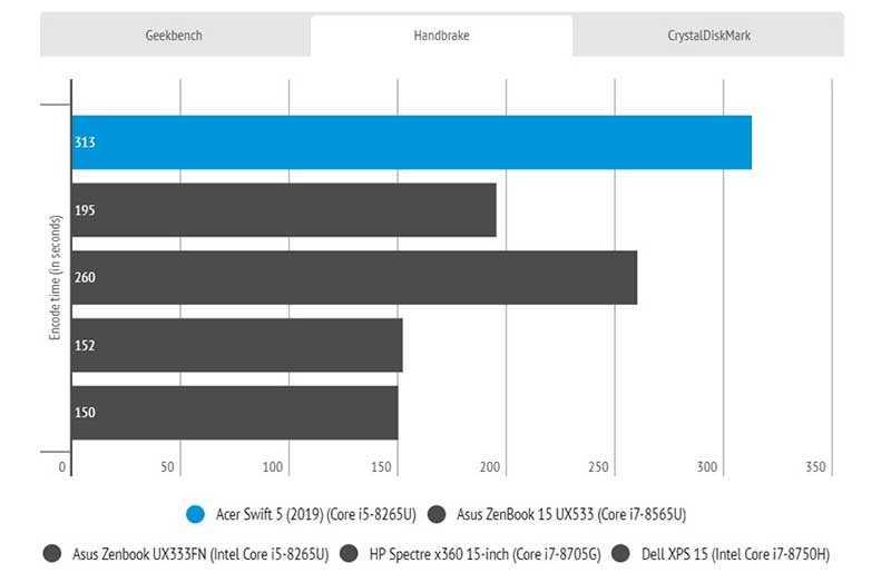 Acer Swift 5 (2019) производителность