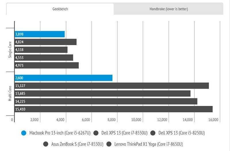 MacBook Pro 13 производительность