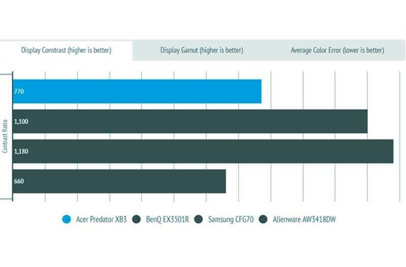 Acer Predator XB273K тесты