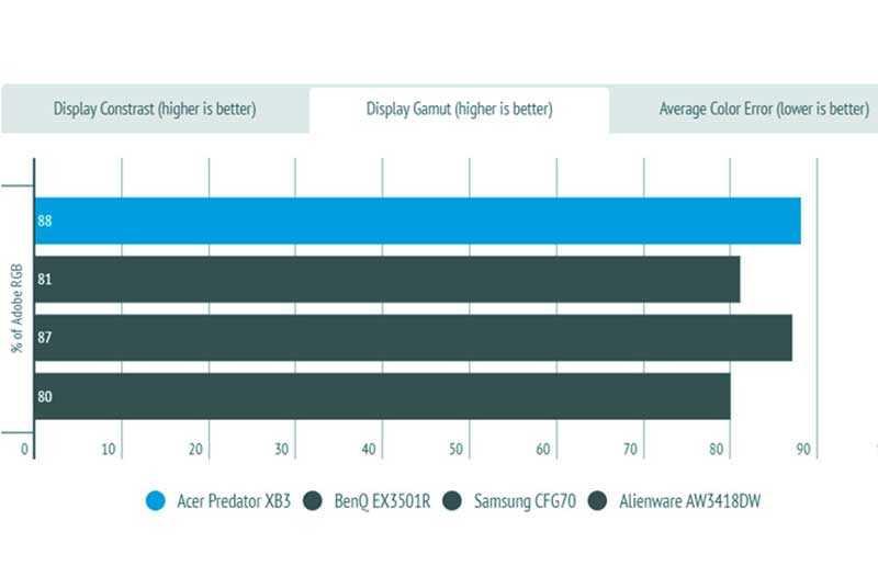 Тест Acer Predator XB273K