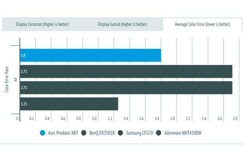 Acer Predator XB273K сравнение