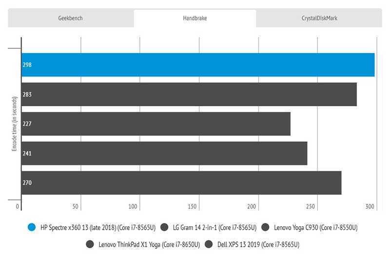 HP Spectre x360 13 (2019) мощность