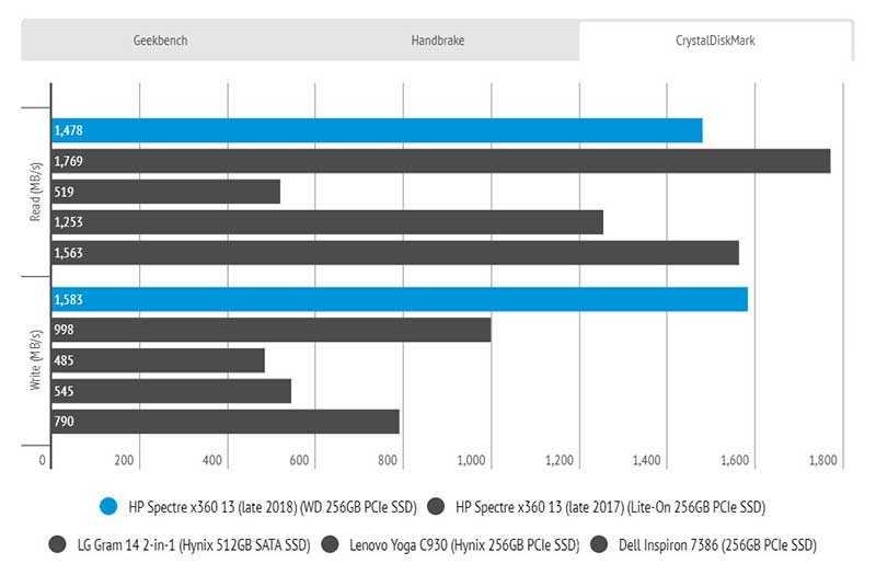 HP Spectre x360 13 (2019) процессор