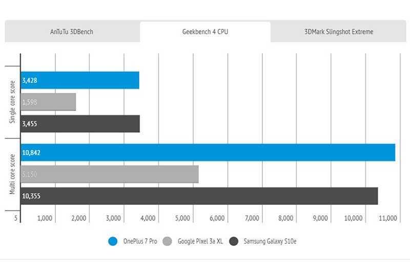 OnePlus 7 Pro тесты