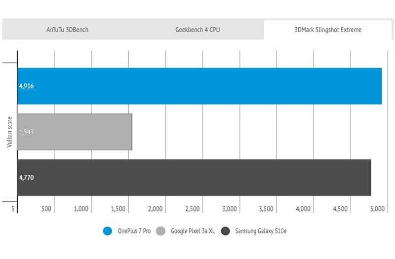 Тест OnePlus 7 Pro