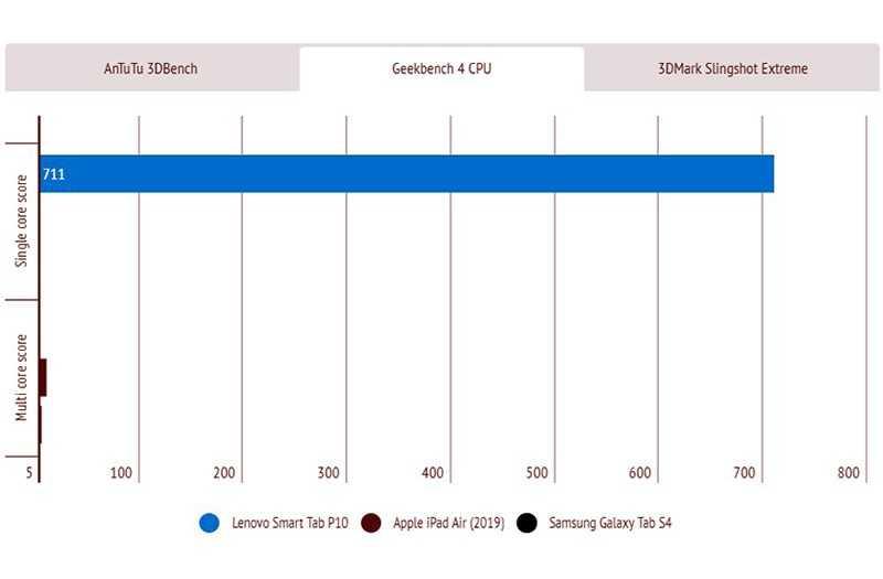 Lenovo Smart Tab P10 производительность