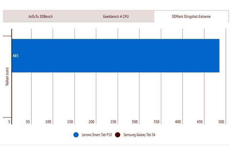 Lenovo Smart Tab P10 мощность