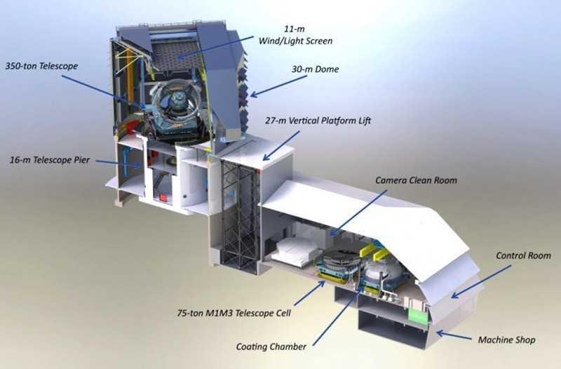 Конструкция телескопа LSST