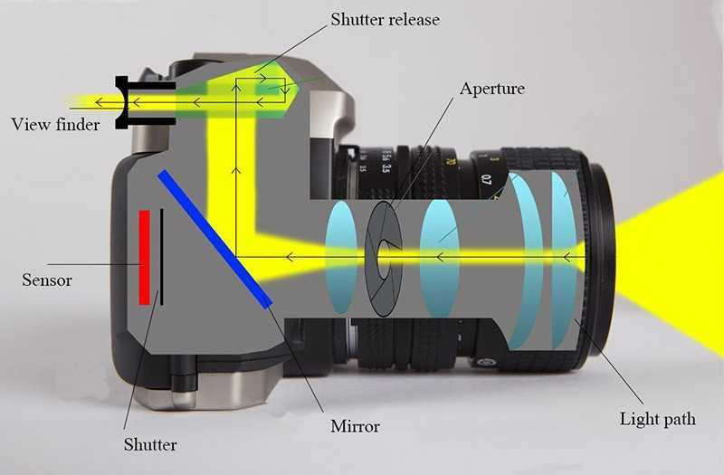 Как работает цифровая камера?