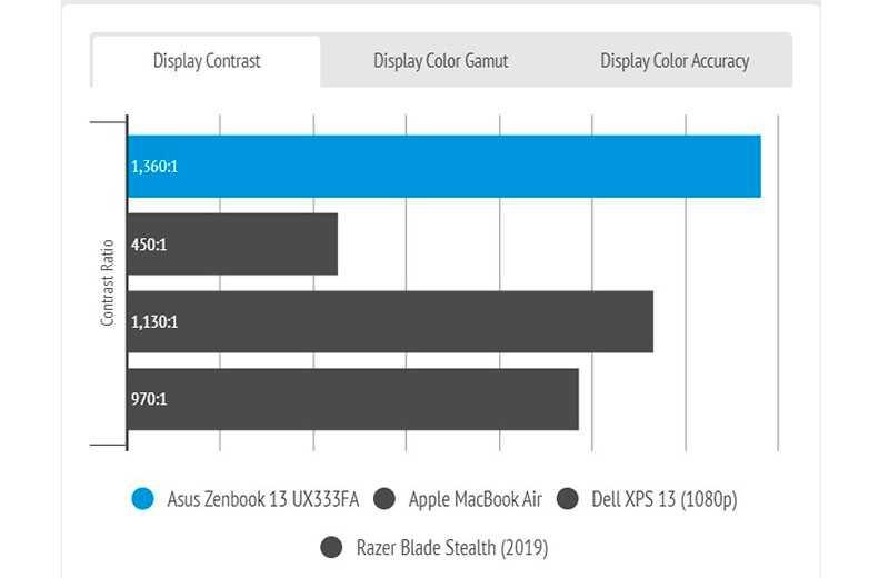 Тест Asus ZenBook 13 UX333FA