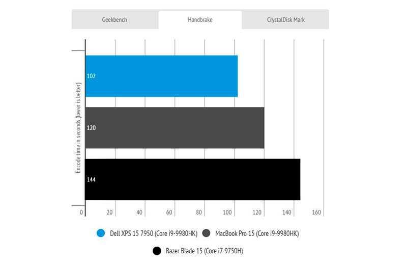 Мощность Dell XPS 15 (7590)