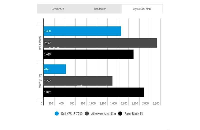 Dell XPS 15 (7590) в тестах