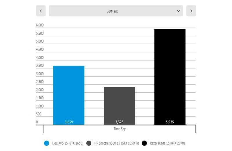 Dell XPS 15 (7590) сравнение