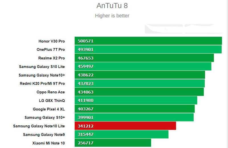 Тест Samsung Galaxy Note 10 Lite