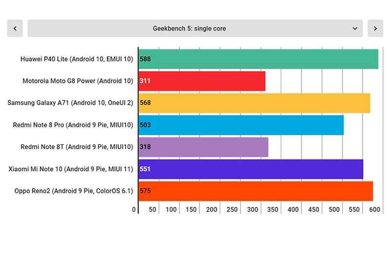Тест Huawei P40 Lite