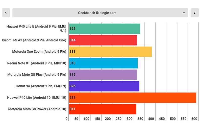 Тест Huawei P40 Lite E