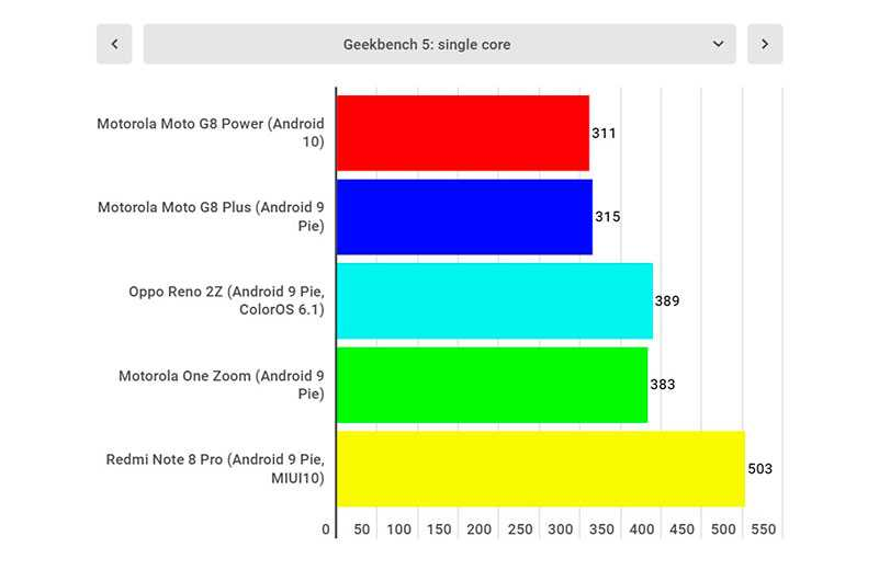 Тест Motorola G8 Power