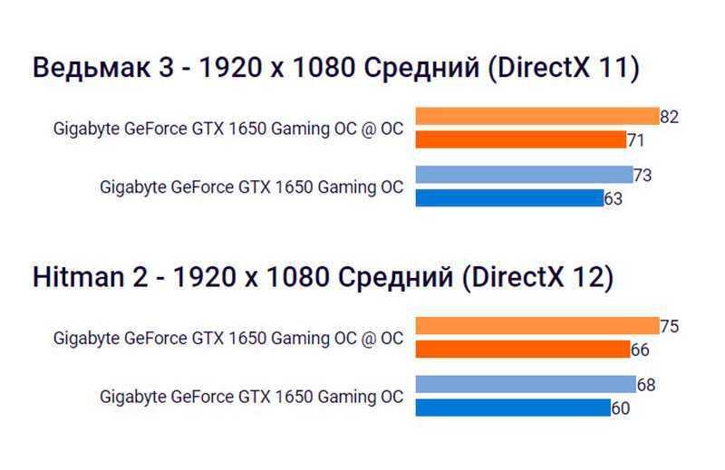 Повышение производительности в играх