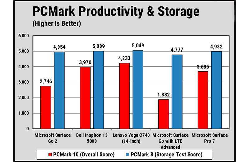 Мощность Microsoft, Surface Go 2