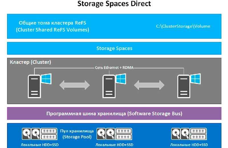 Изменения, присутствующие в Storage Spaces Direct