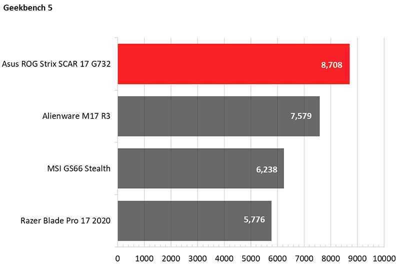 Asus ROG Strix Scar 17 (G732) тест