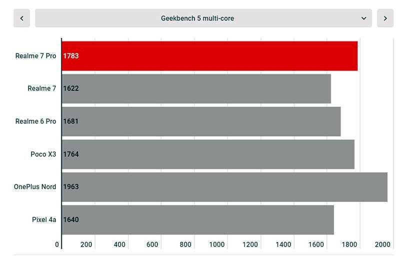 Тест Realme 7 Pro