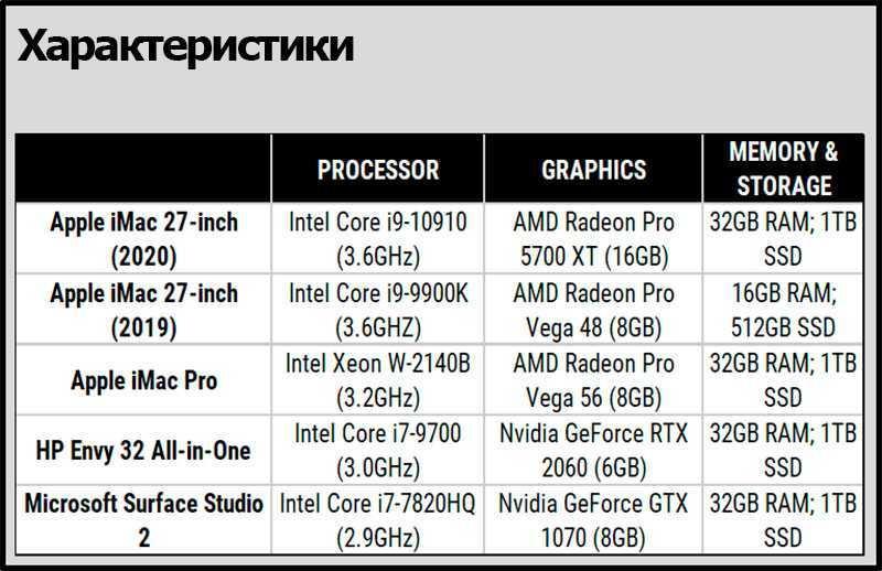 Apple iMac 27 5K (2020) производительность