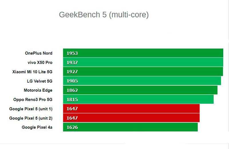 Google Pixel 5 тестирование