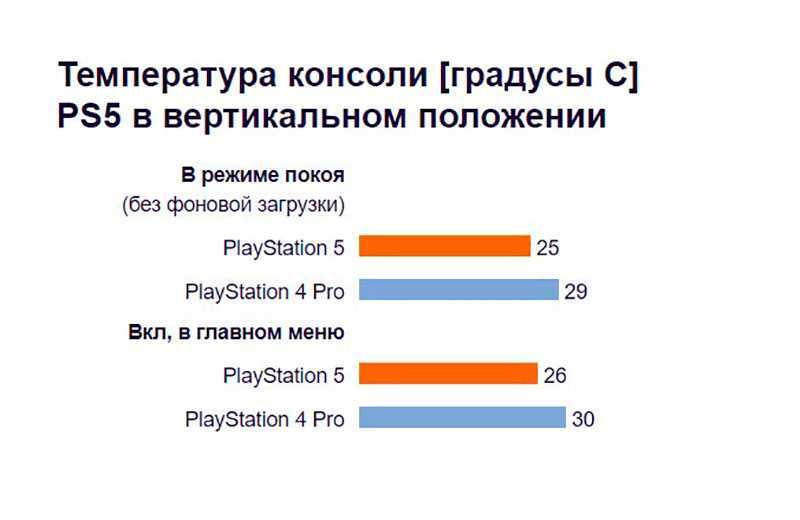 Sony PlayStation 5 температура