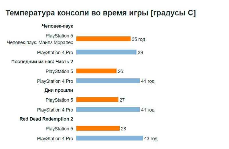 Sony PlayStation 5 нагрев