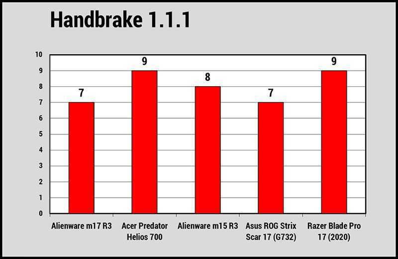 Alienware m17 R3 тест
