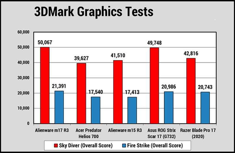 Alienware m17 R3 тест графики