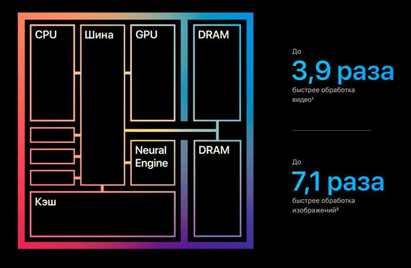 Apple MacBook Air архитектура процессора M1